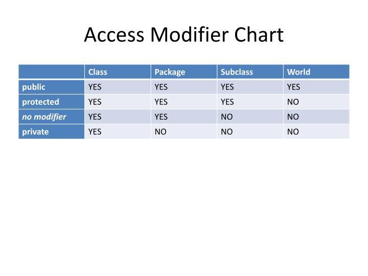 Access Modifier Chart