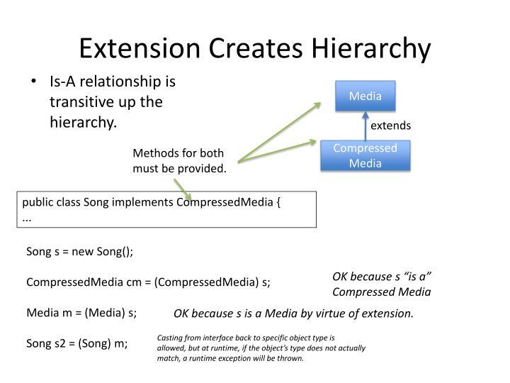 Extension Creates Hierarchy