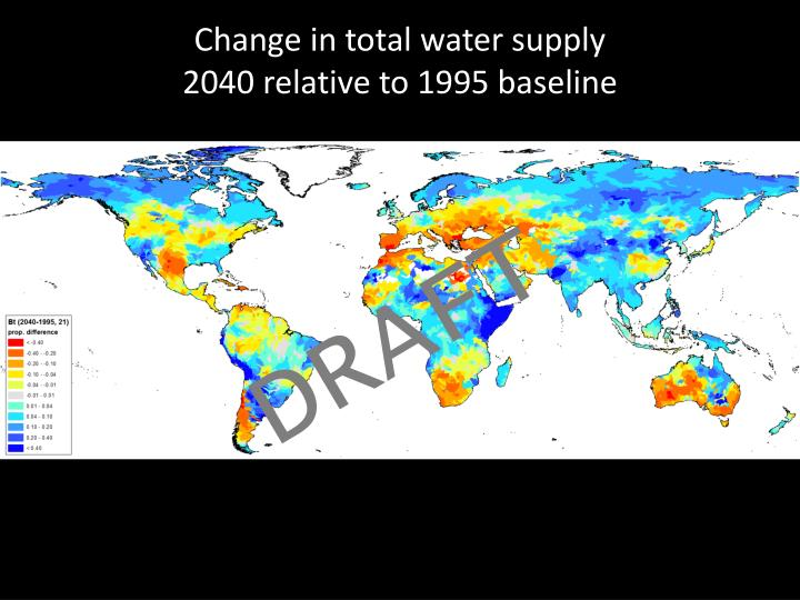Change in total water supply