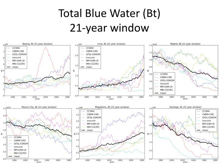 Total Blue Water (Bt)