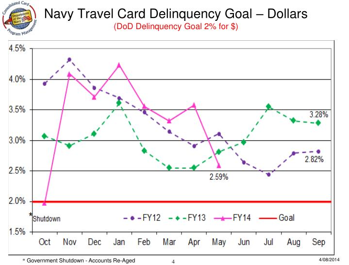 Navy Travel Card Delinquency Goal – Dollars