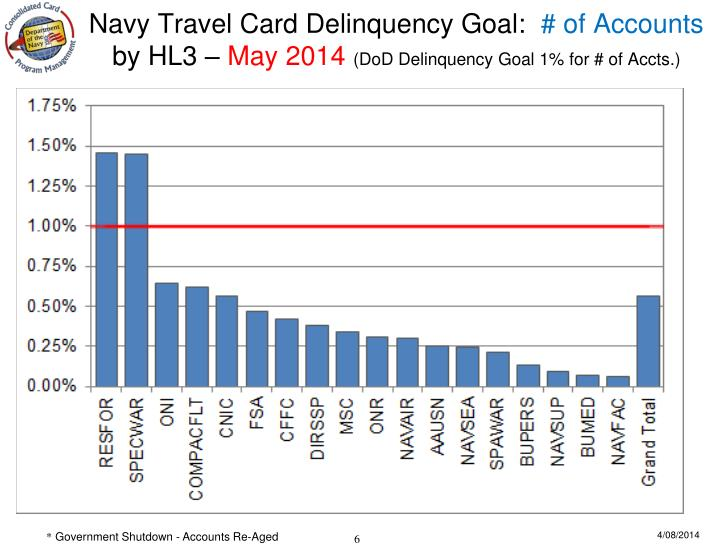 Navy Travel Card Delinquency Goal: