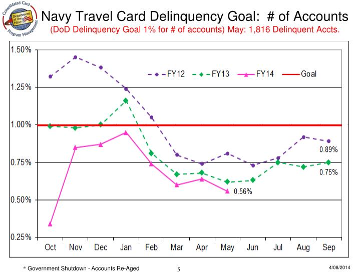 Navy Travel Card Delinquency Goal:  # of Accounts