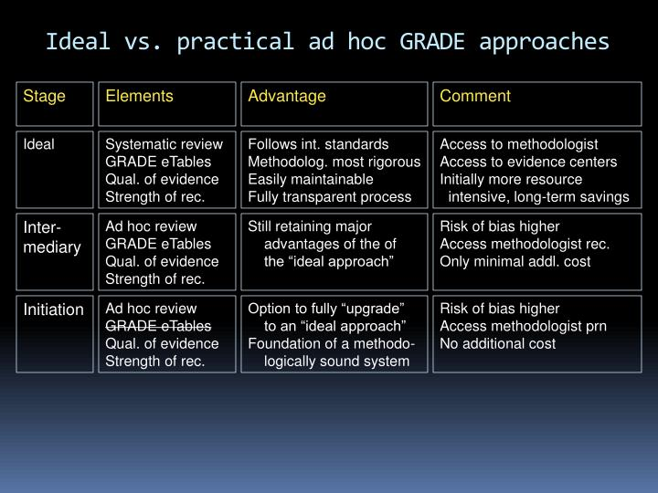 Ideal vs. practical ad hoc GRADE approaches