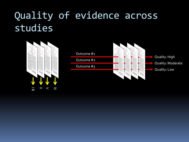 Quality of evidence
