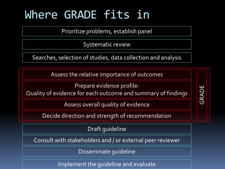 Where GRADE fits in