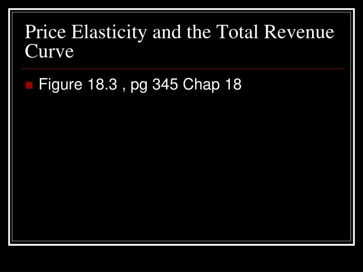Price Elasticity and the Total Revenue Curve