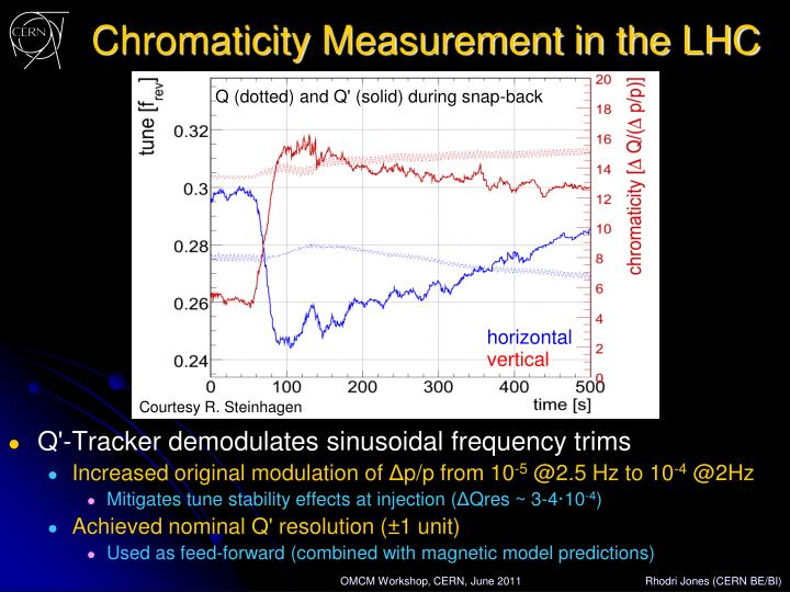 Chromaticity Measurement in the LHC