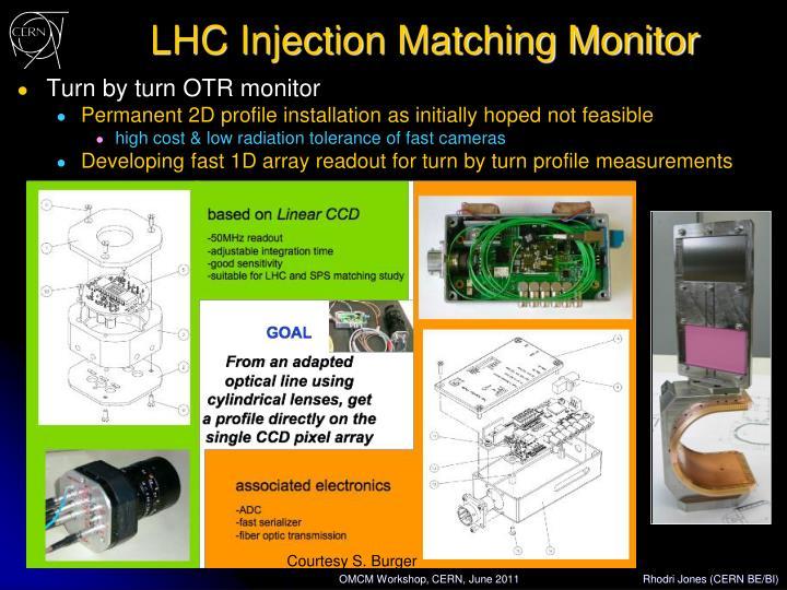 LHC Injection Matching Monitor