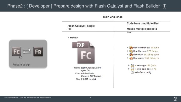 Phase2 : [ Developer ] Prepare design with Flash Catalyst and Flash Builder  (I)
