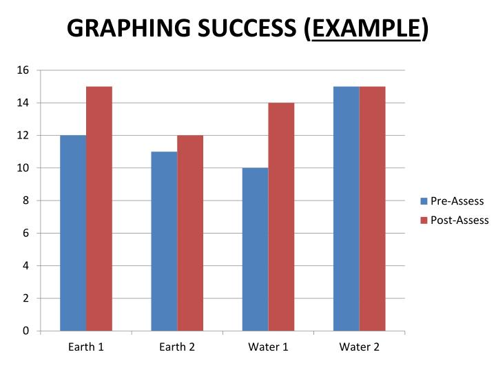 Graphing Success (