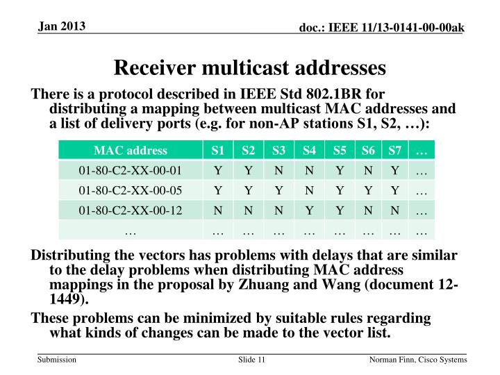 Receiver multicast addresses