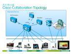 cisco collaboration topology
