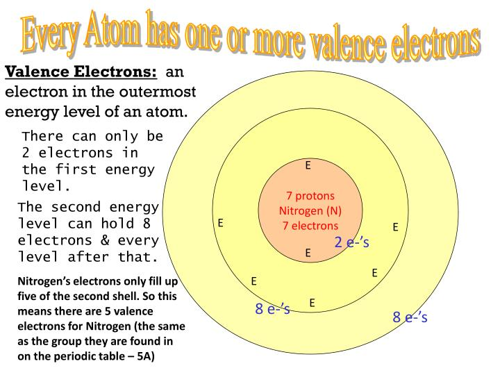 Ppt Atoms Have No Overall Charge Powerpoint Presentation Id2865395