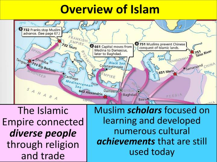 Overview of Islam
