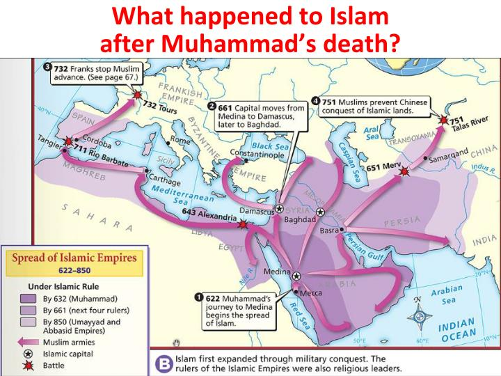 What happened to Islam