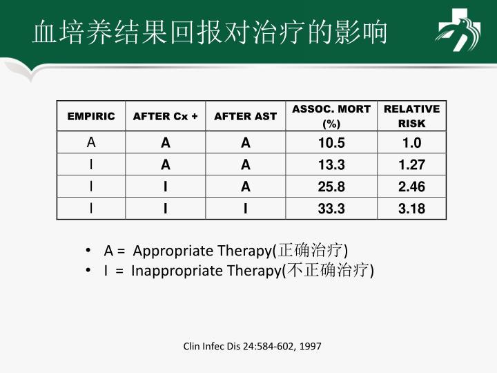 血培养结果回报对治疗的影响