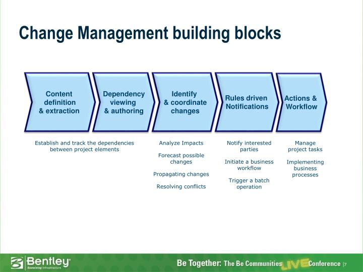 Change Management building blocks