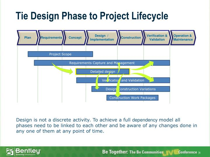 Tie Design Phase to Project Lifecycle