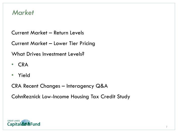 Current Market – Return Levels