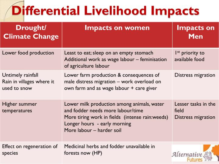 Differential livelihood impacts