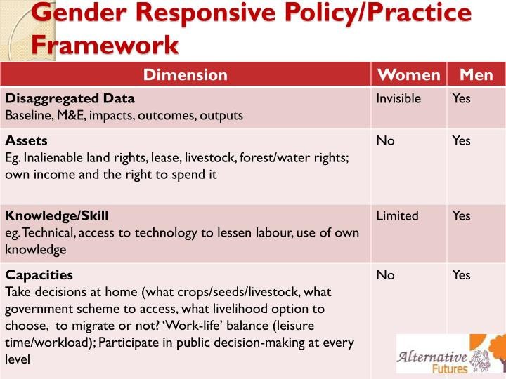 Gender Responsive Policy/Practice Framework