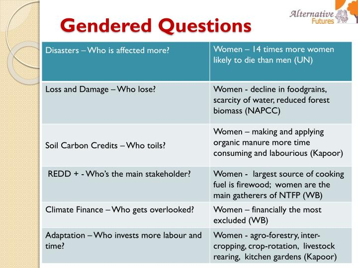 Gendered Questions