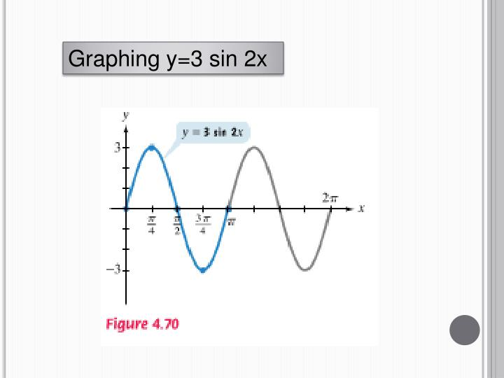 Graphing y=3 sin 2x