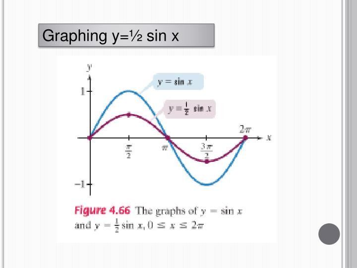 Graphing y=½ sin x