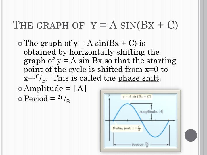 The graph of  y = A sin(