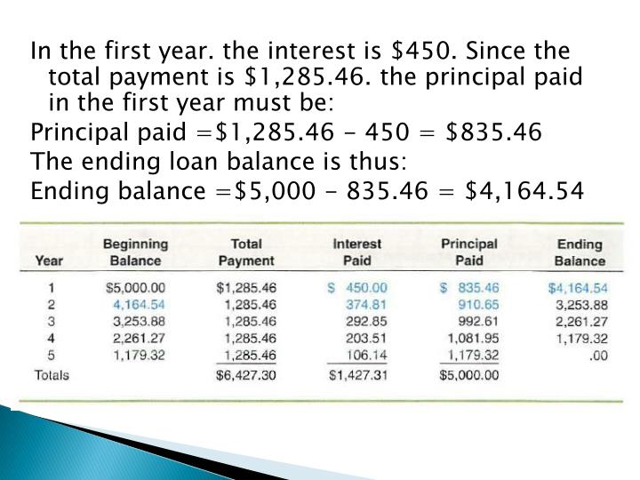 In the first year. the interest is $450. Since the total payment is $1,285.46. the principal paid in the first year must be: