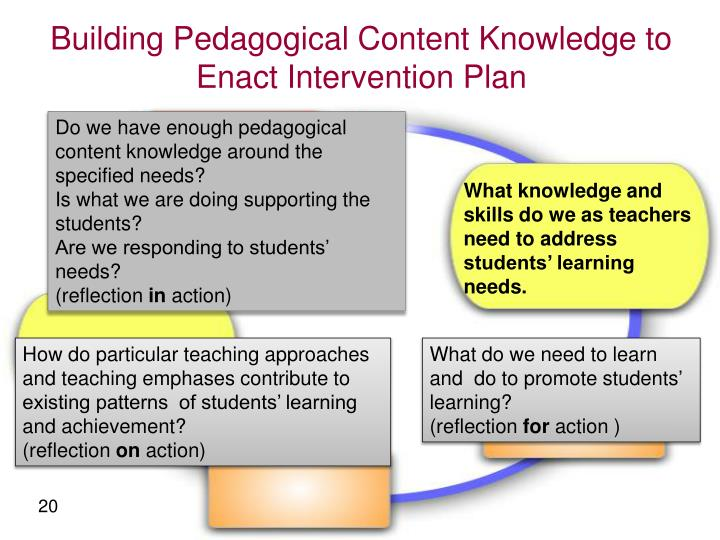 Building Pedagogical Content Knowledge to Enact Intervention Plan
