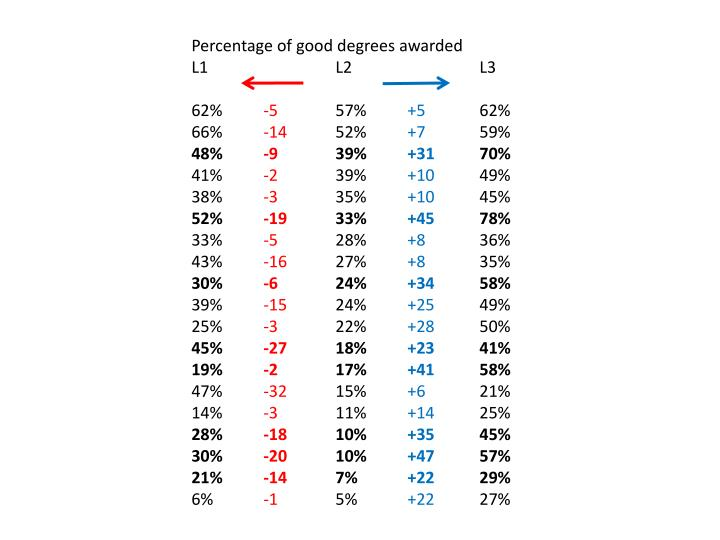Percentage of good degrees awarded