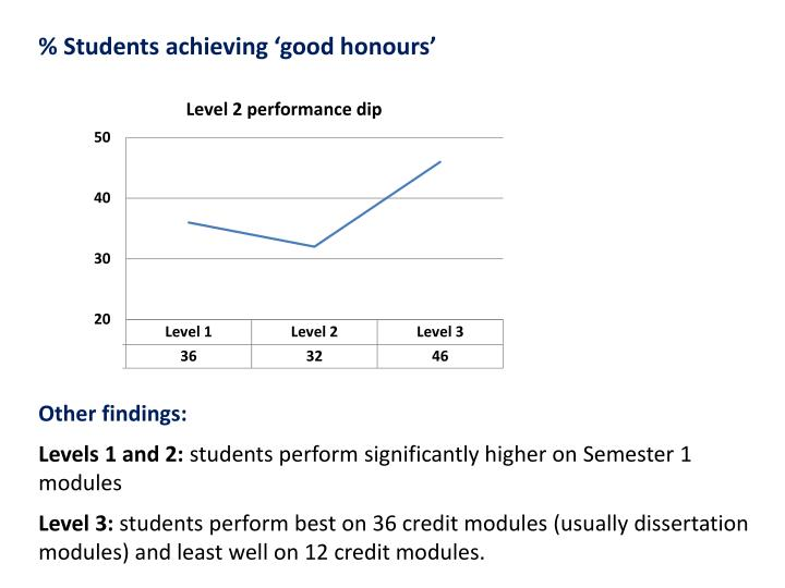 % Students achieving 'good honours'