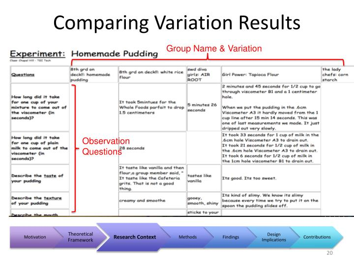 Comparing Variation Results