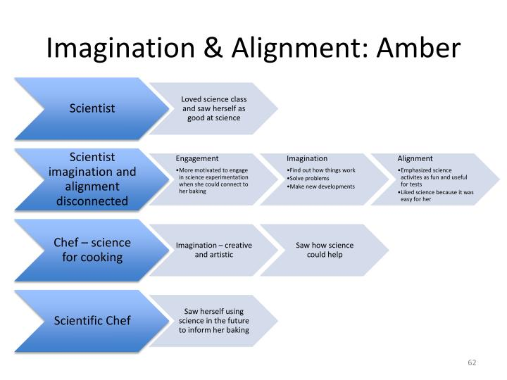 Imagination & Alignment: Amber