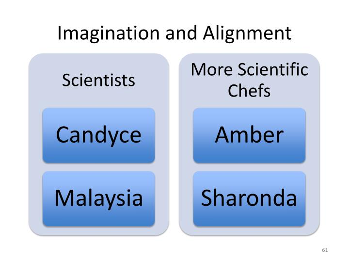 Imagination and Alignment