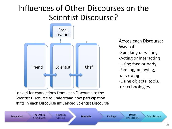 Influences of Other Discourses on the Scientist Discourse?
