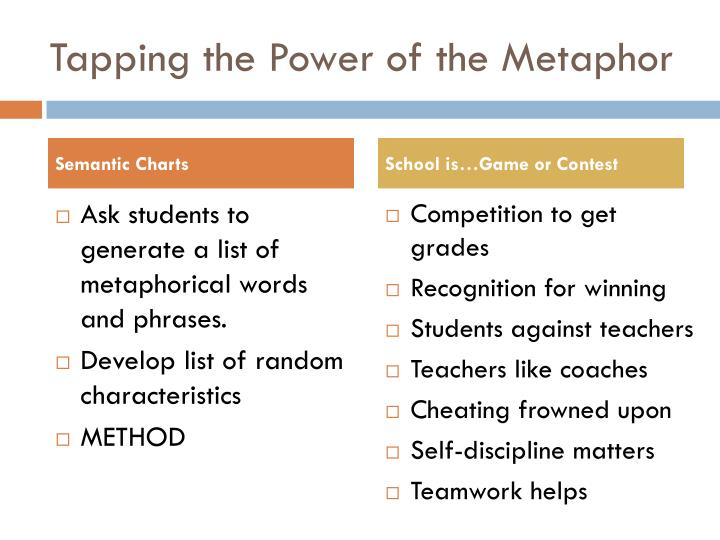 Tapping the Power of the Metaphor