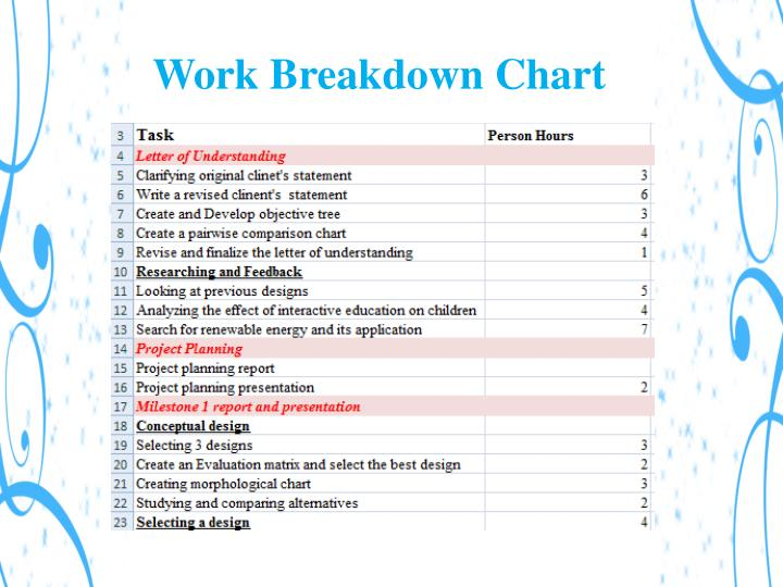 Work Breakdown Chart