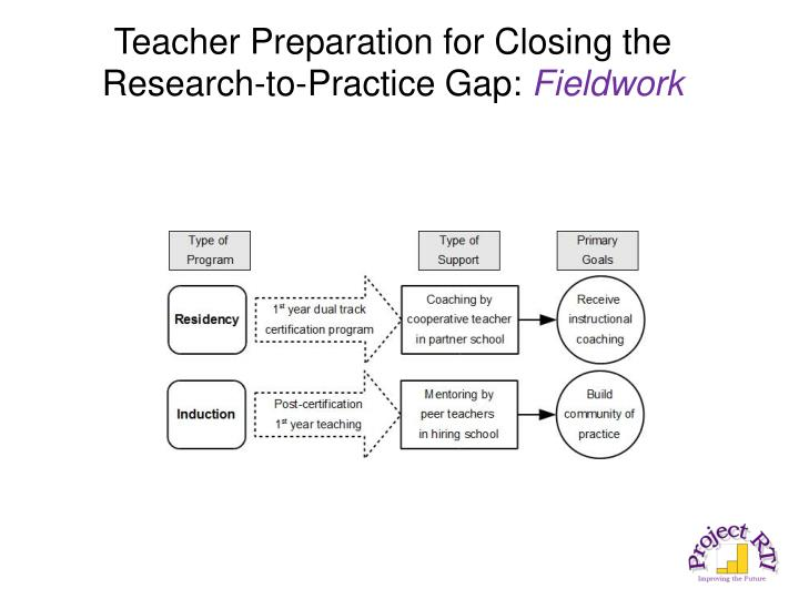 Teacher Preparation for Closing the Research-to-Practice Gap: