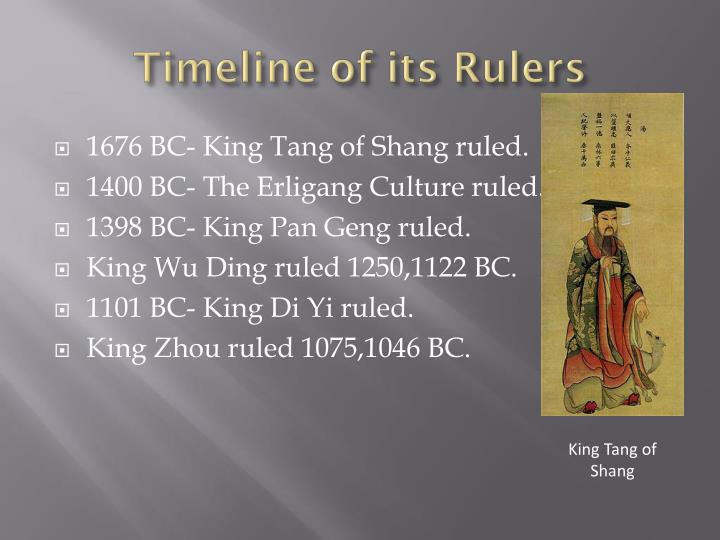 Timeline of its rulers