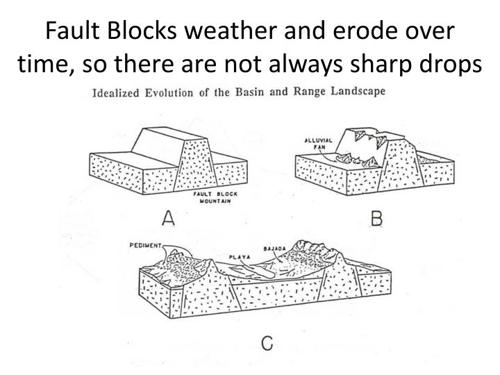 Fault Blocks weather and erode over