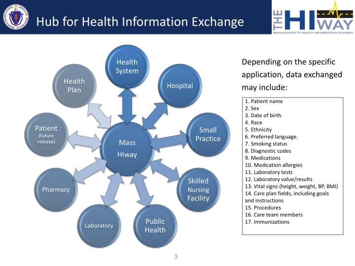 Hub for health information exchange