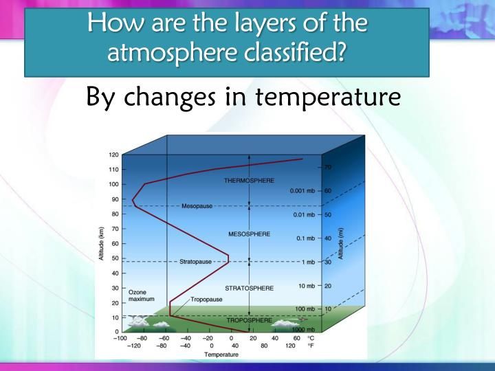 By changes in temperature