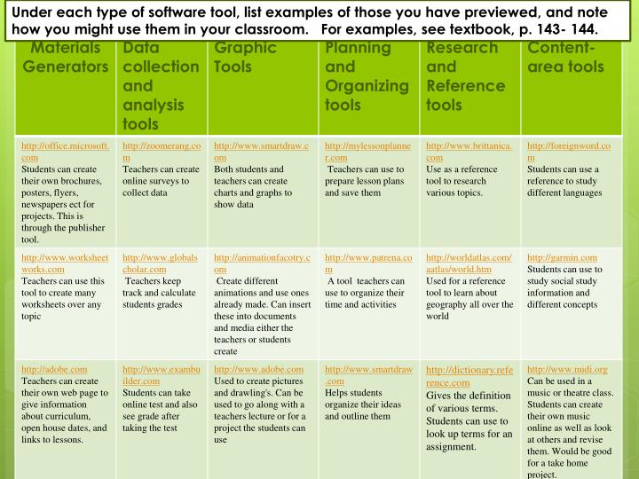 Under each type of software tool, list examples of those you have previewed, and note how you might ...