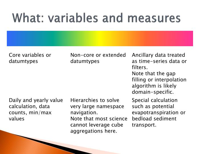 What: variables and measures