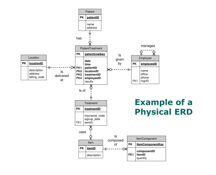 Example of a Physical ERD
