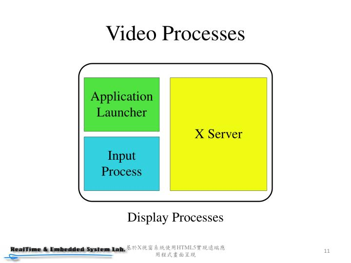 Video Processes