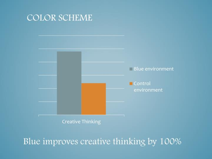 Blue improves creative thinking by 100%